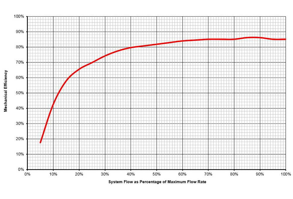 Typical Archimedean Screw hydro turbine efficiency curve