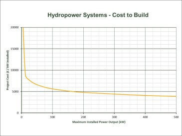 Hydropower Project Economics