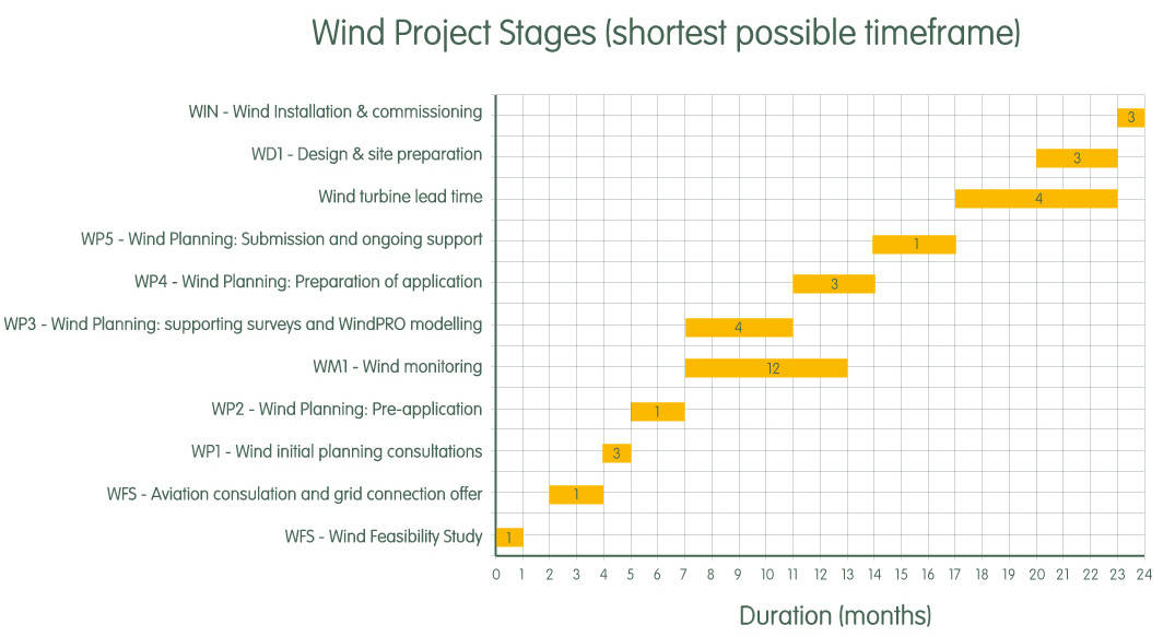 Wind project stages - wind turbine project timeline