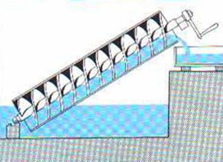 Basic layout of an Archimedean screw pump