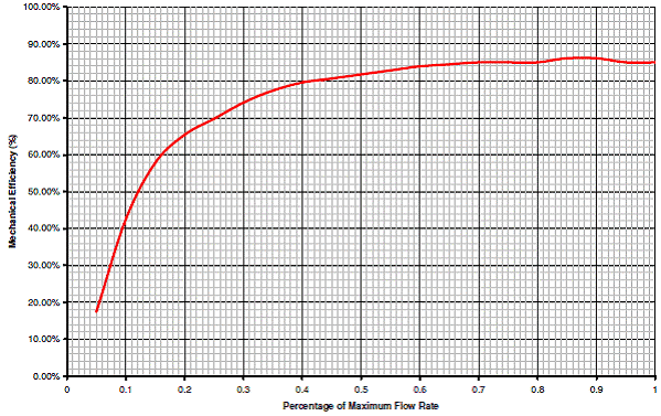 Typical archimedean screw hydro turbine efiiciency curve