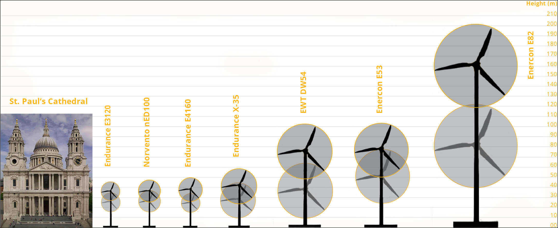Wind Turbine Scales - Showing hub height ranges for common turbines