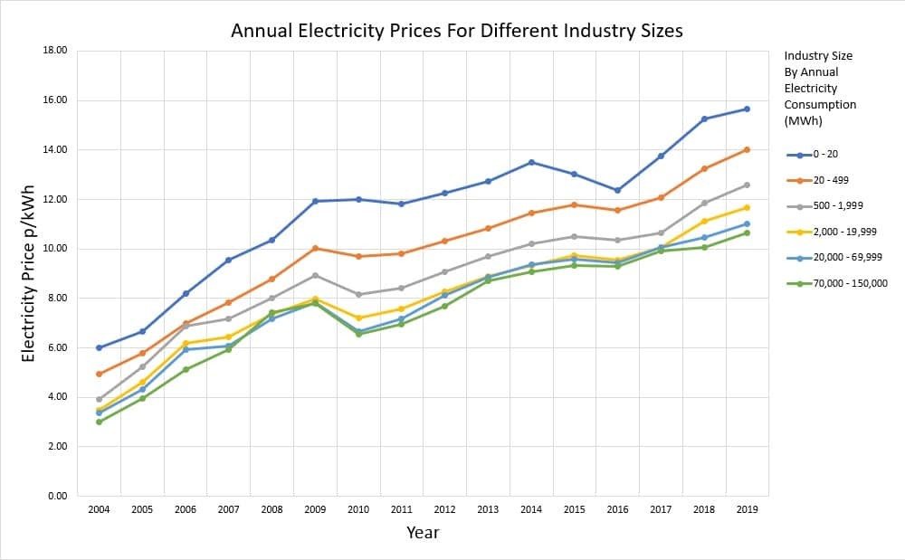 Historical UK Non Domestic electricity prices