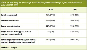 Committee on Climate Change Electricity Price predictions