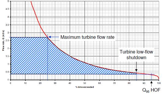 Hydropower feasibility study - Flow Duration Curve with operating flow boundaries of hydro turbine (shaded)